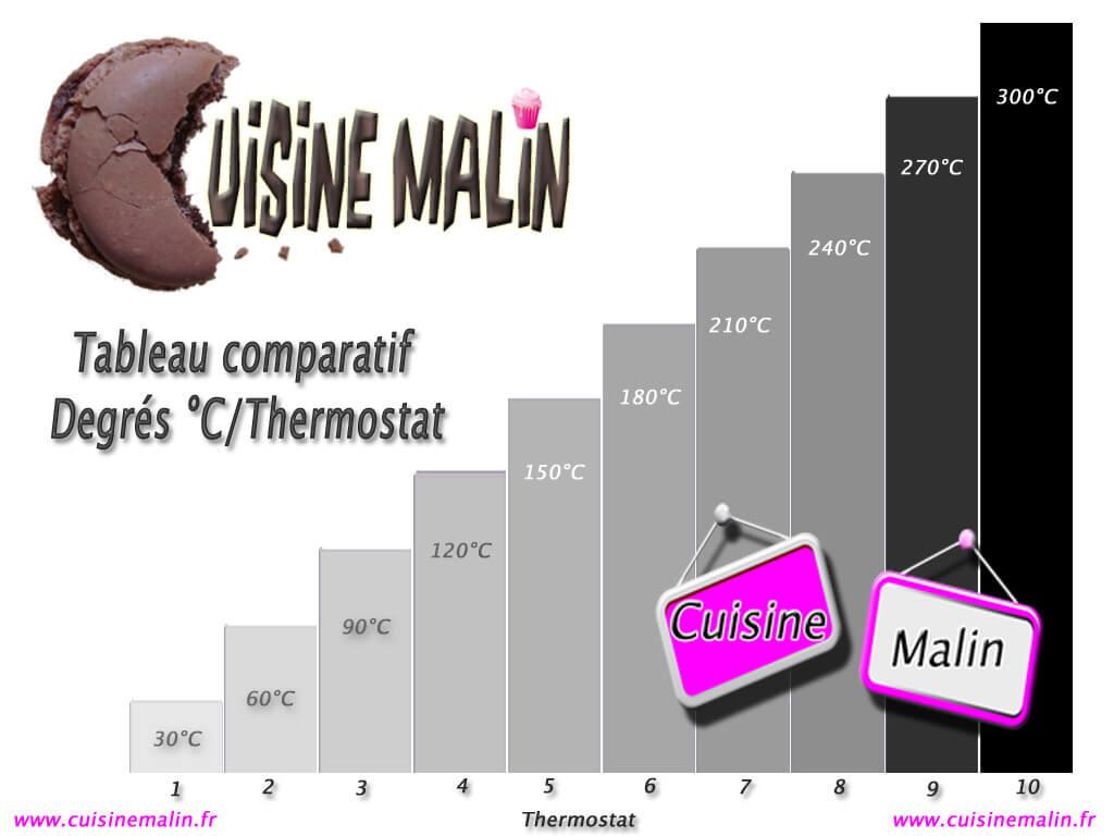 Température °C/Thermostat  -  Cliquez pour Agrandir
